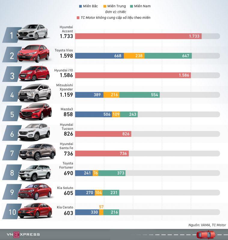 Hyundai Accent có doanh số cao nhất trong tháng 1/2020