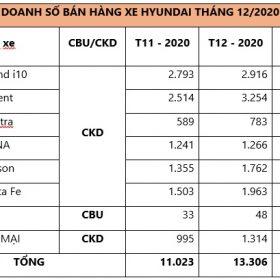 Bảng doanh số bán hàng tháng 12/2020